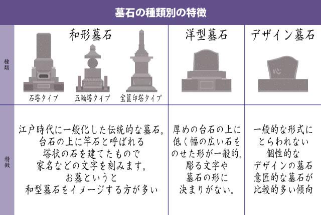墓石の種類別の特徴